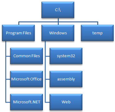 FileSystemTree