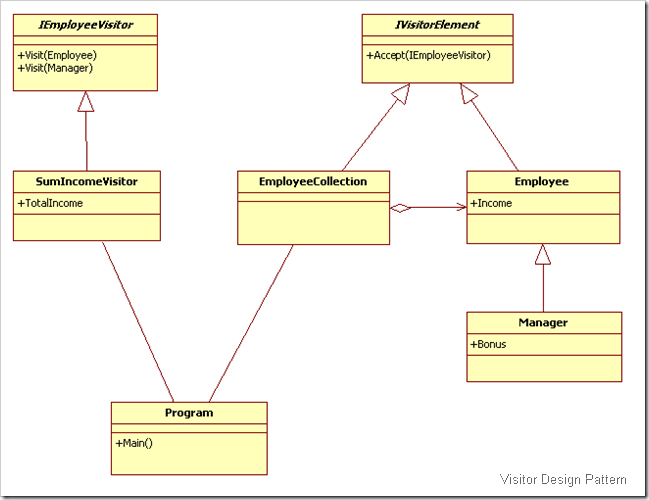 UML for Visitor Design Pattern